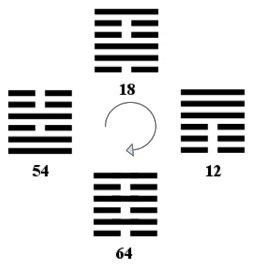 Esagramma 18 Riparare I Guasti I Ching Numerologia