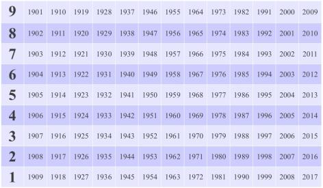 Calendario Cinese 1990.Shiatsu E Numerologia Viva Shiatsu Lo Shiatsu A Torino