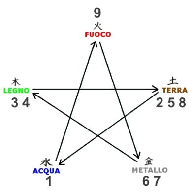 ciclo controllo con numeri
