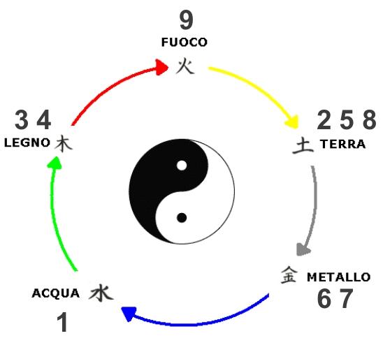 ciclo generazione con numeri