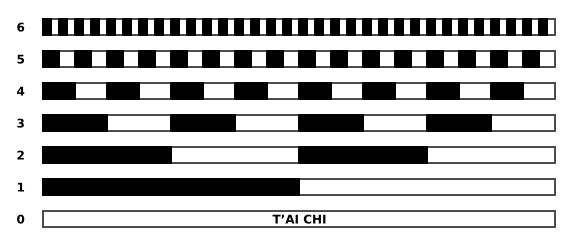 tavola dei 64 esagrammi nell'ordine naturale